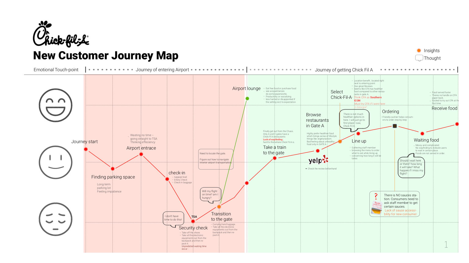 A timeline maps a customer's mood throughout their interaction with a client company, built for Design Bloc class on Visual Design Thinking.