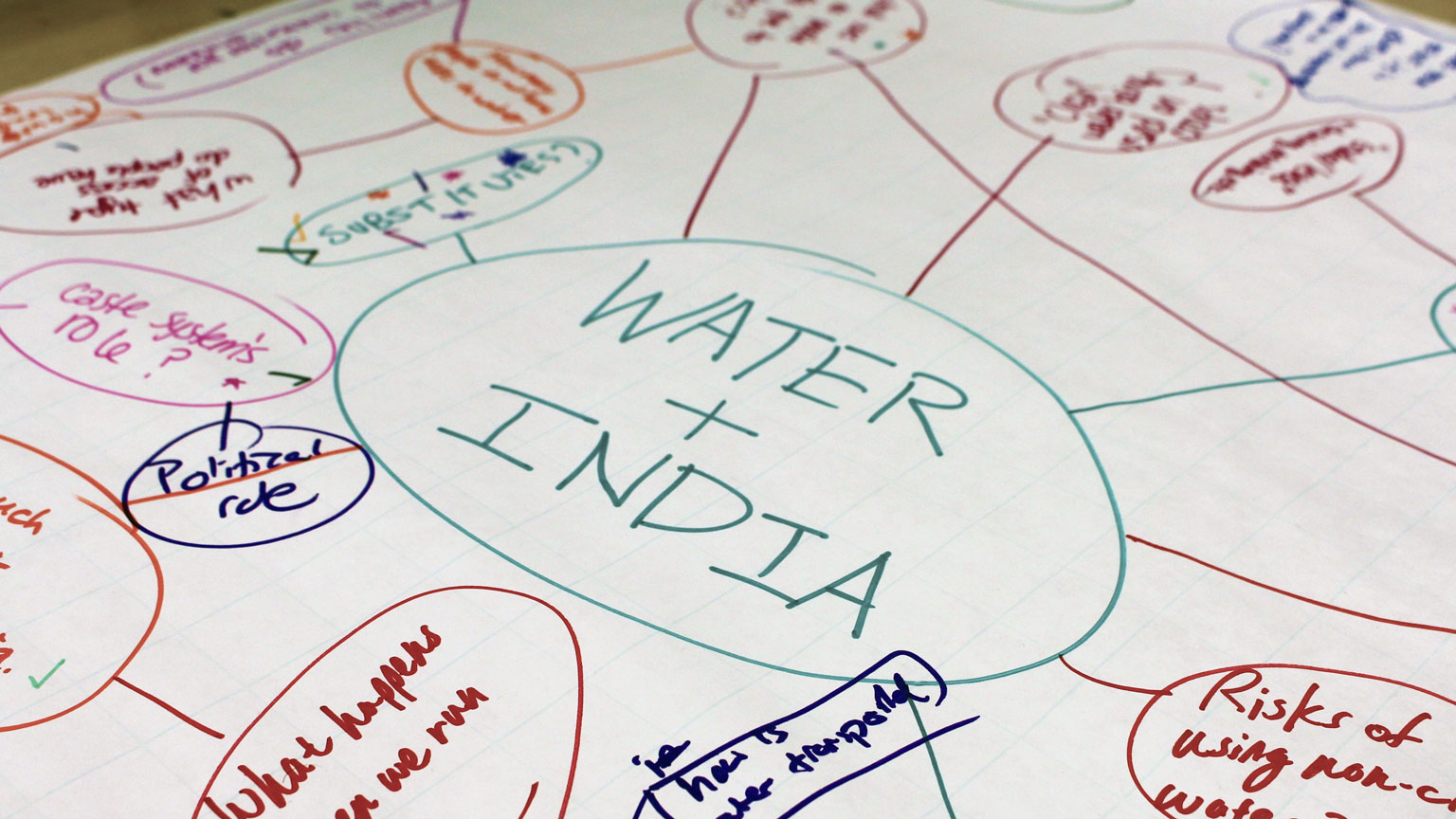 A hand-drawn map of different related topics surround the central social-justice topic of water in India.